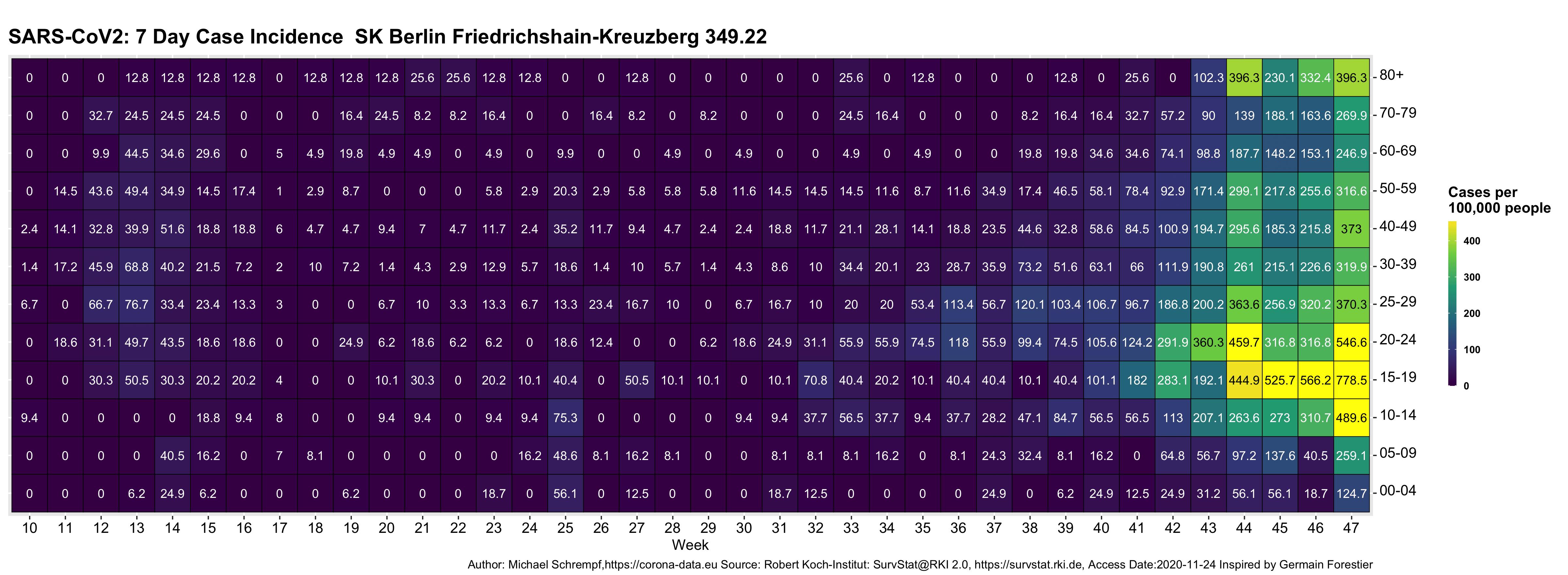 Corona-Heatmap Friedrichshain-Kreuzberg 2020-11-27