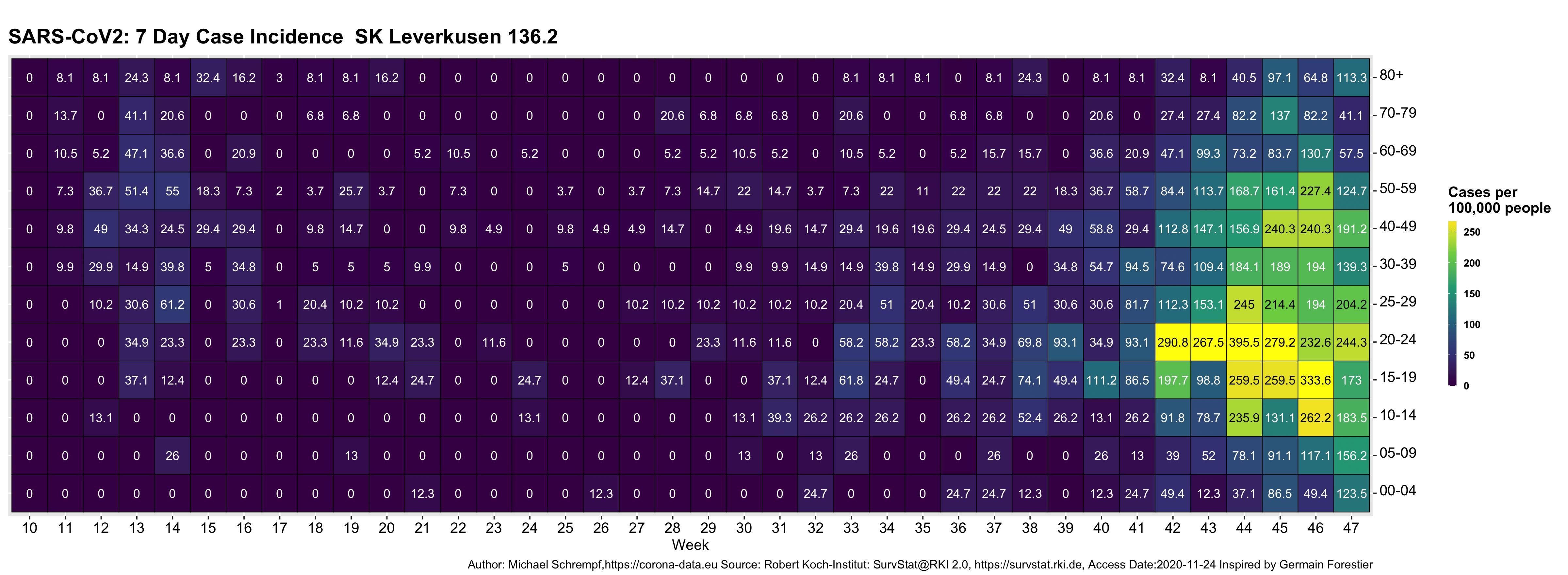 Corona-Heatmap Leverkusen 2020-11-27
